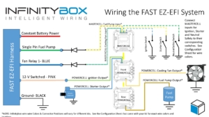 Picture of wiring diagram showing how to wire the FAST EZ-EFI fuel injection system with the Infinitybox system.