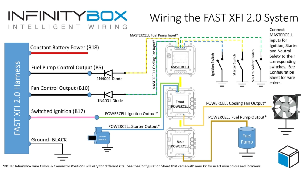 Picture of a wiring diagram showing the connections between the FAST XFI 2.0 and the Infinitybox System.