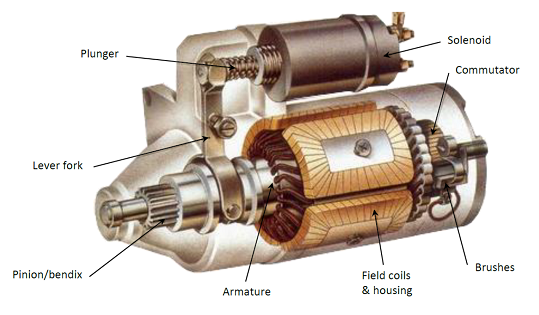 Drawing of the anatomy of a starter motor